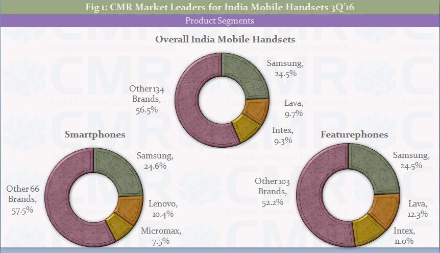 cmr-3q16-india-smartphones