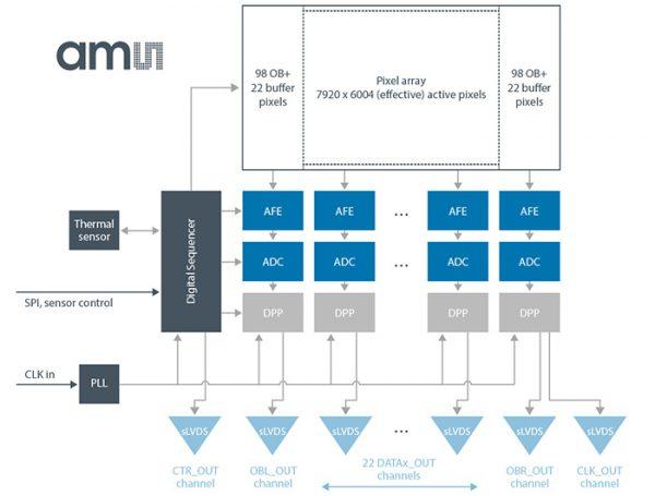 cmv50k-diagram-48mp