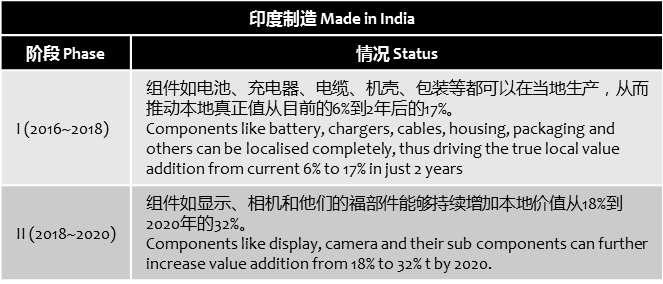 counterpointresearch-made-in-india-2020-value