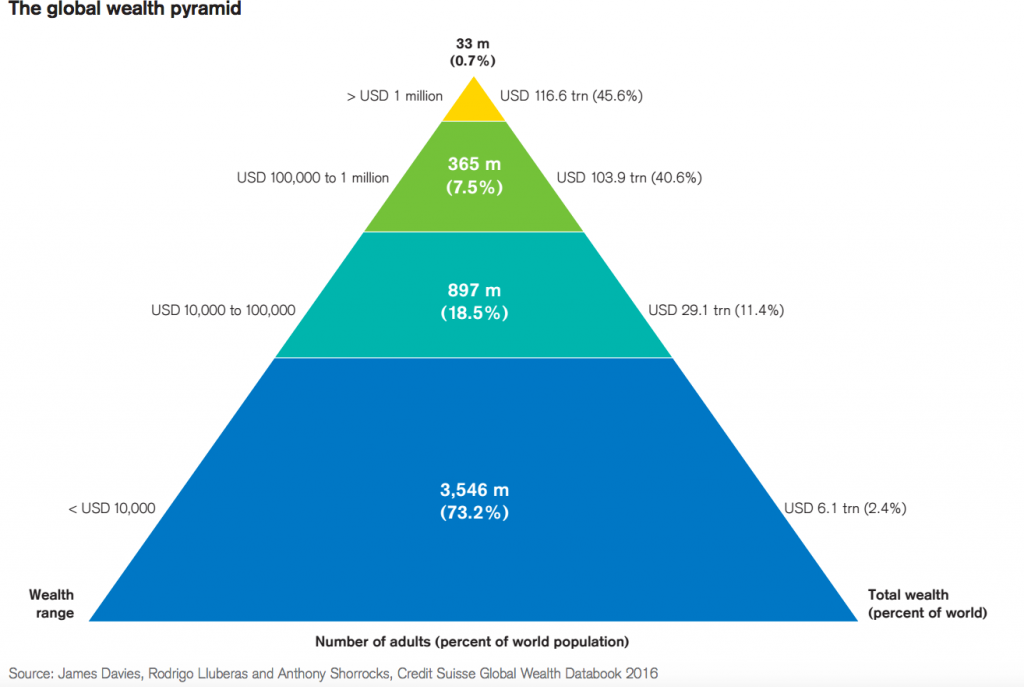 credit-suisse-global-wealth-pyramid