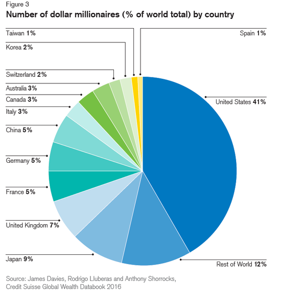 credit-suisse-no-of-millionaires-by-country