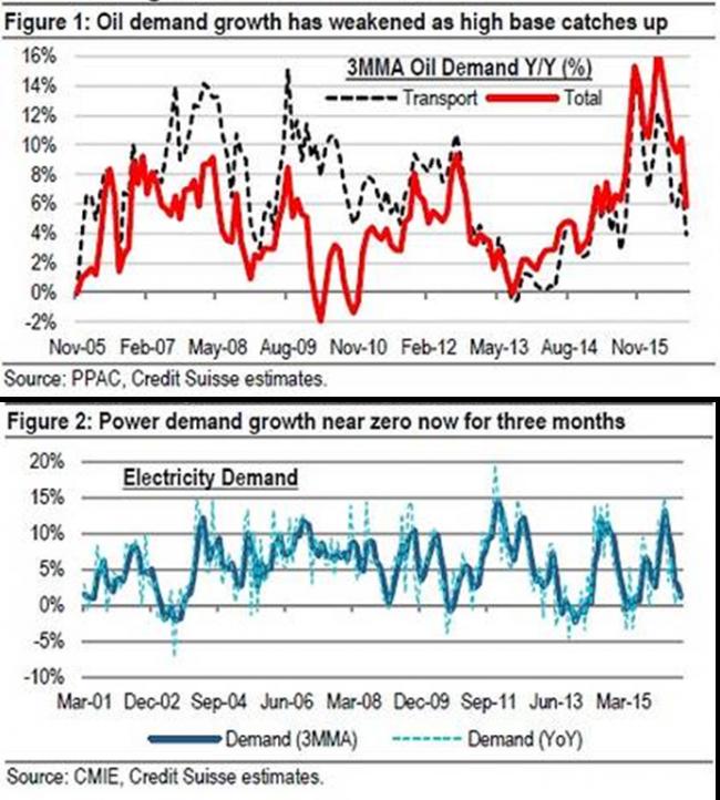 creditsuisse-india-economy-slows-down