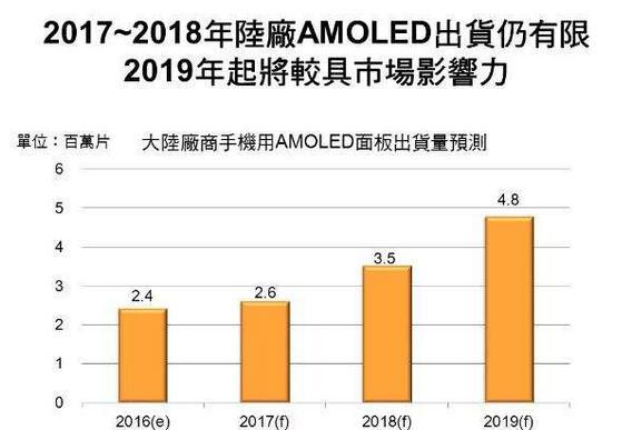 digitimes-amoled-2019-china