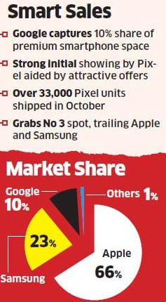 economictimes-india-smartphone-sales-share