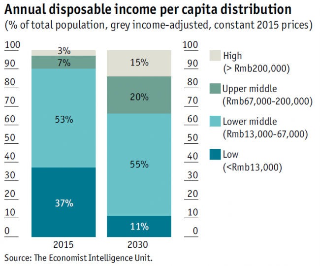 economist-annual-disposable-income-per-capita-china-2030