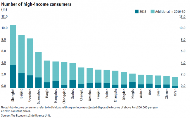 economist-noof-high-income-consumers-china