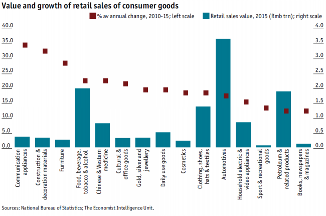 economist-value-and-growth-of-retail-sales-china