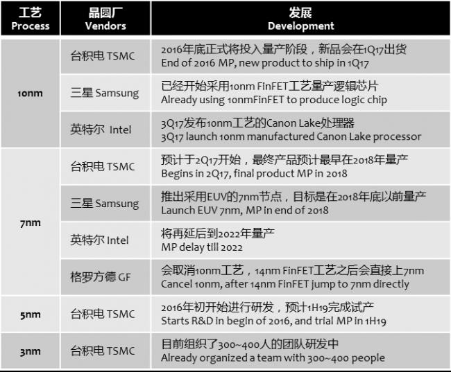 eetrend-tsmc-samsung-intel-process