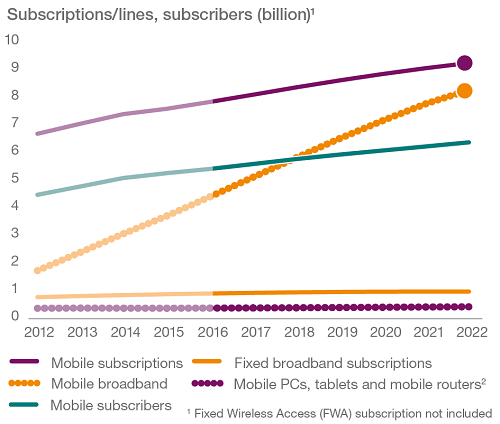ericsson-subscriptions-2022