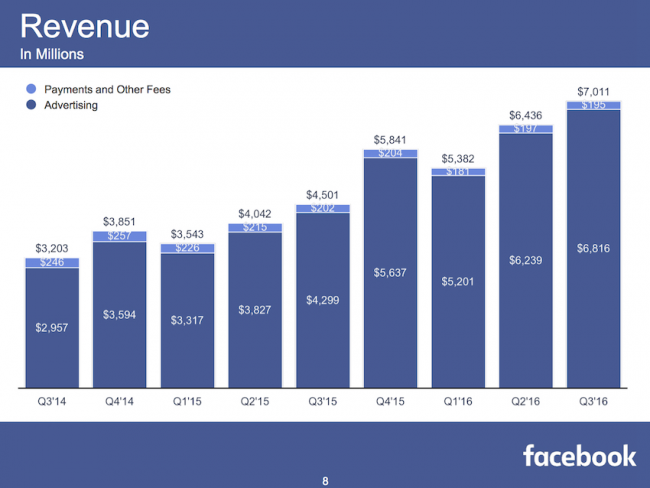 facebook-3q16-revenue