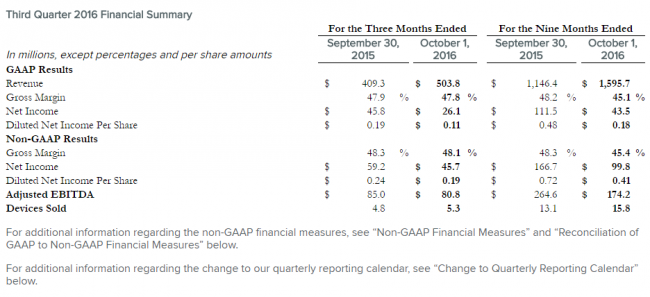 fitbit-3q16-financial