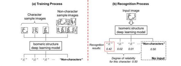 fujitsu-ai-chinese-characters