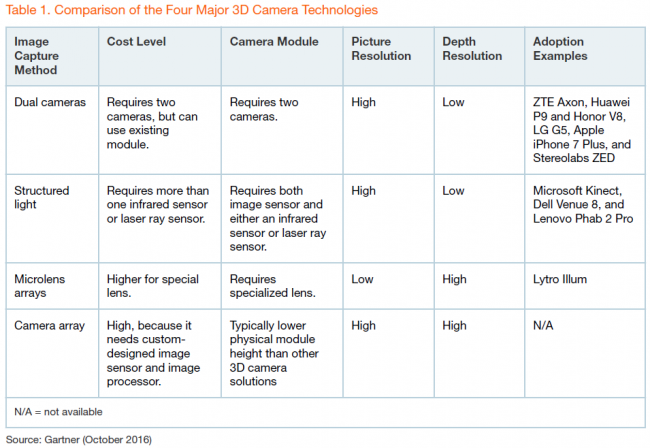 gartner-comparison-of-4-3d-camera