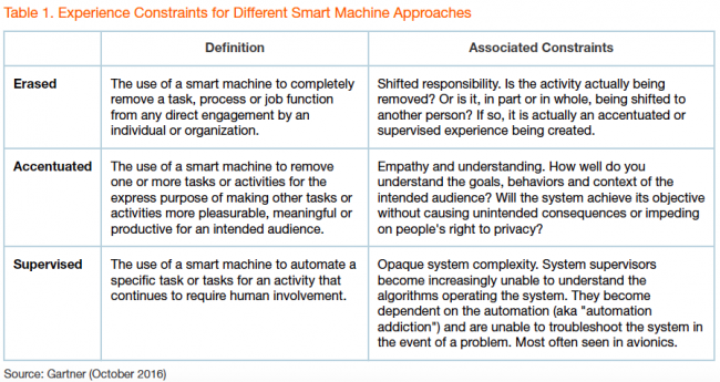 gartner-experience-constraints-for-different-smart-machine-approaches
