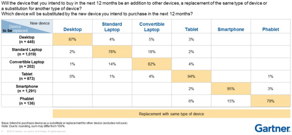 gartner-replacement-device-2016