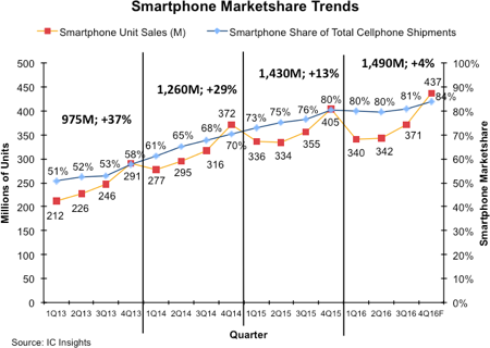 icinsights-smartphone-marketshare-trends