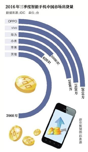 idc-3q16-oppo-smartphone