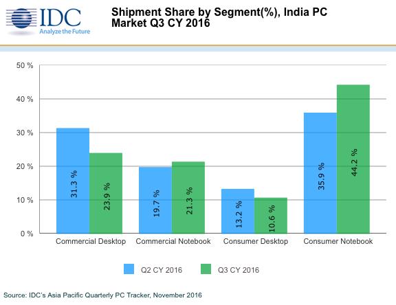 idc-3q16-tablet-india-1