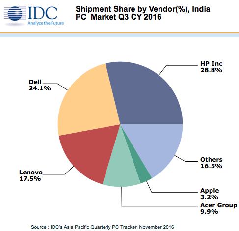 idc-3q16-tablet-india-2