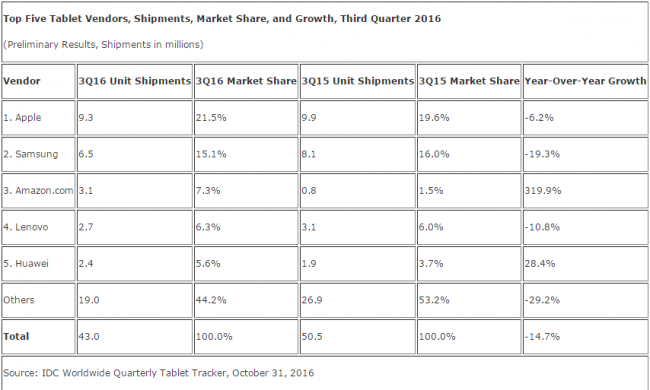 idc-3q16-tablet-top-5