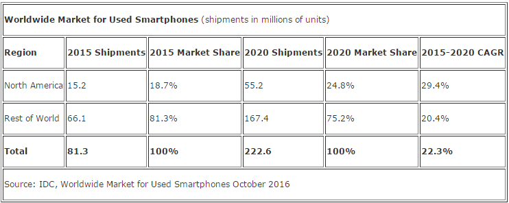 idc-ww-market-for-used-smartphones