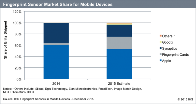ihs-2015-fingerprint-sensor-market-share