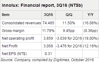 innolux-3q16-financial