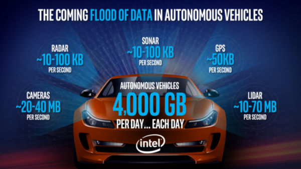 intel-self-driving