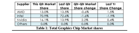 jon-peddie-research-gpu-2016-market-share