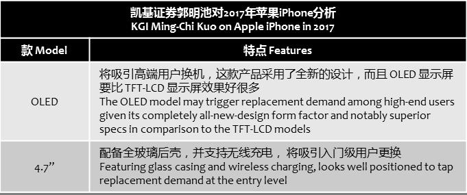 kgi-apple-iphone-2017