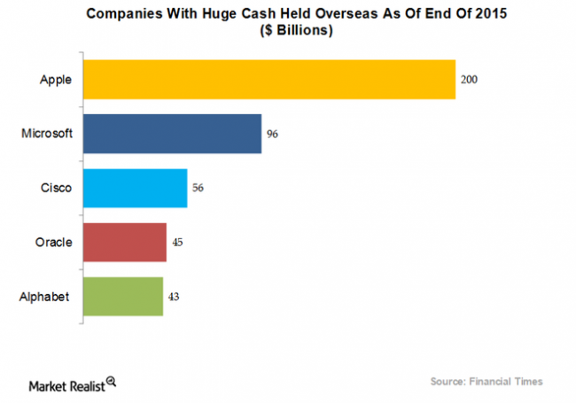 marketrealist-companies-with-huge-cash-held-overseas-2015