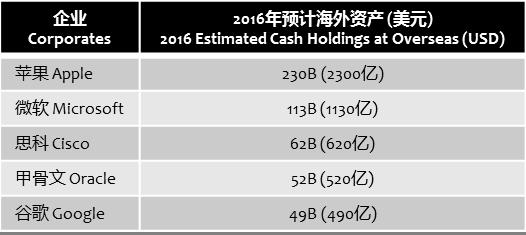 moodys-us-corps-overseas-cash