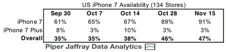 piperjaffray-apple-iphone-7-plus-availabilty
