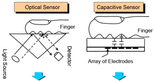 semi-engineering-fingerprint-sensor-security