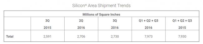 semi-silicon-area-shipment-trends
