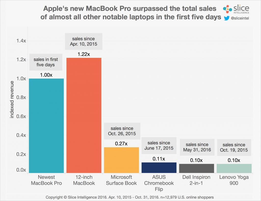 slice-apple-macbook-pro-revenues