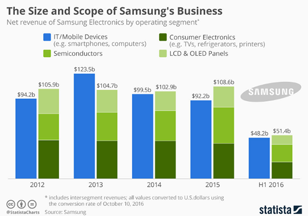 statista-samsung-business-scope