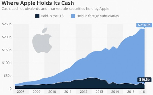 statista-where-apple-holds-its-cash