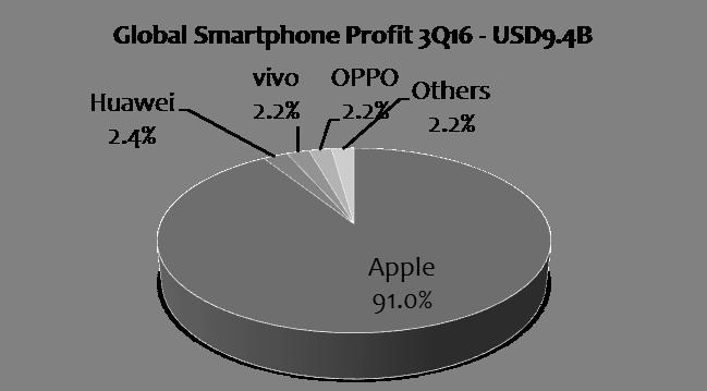 strategyanalytics-3q16-smartphone-profit