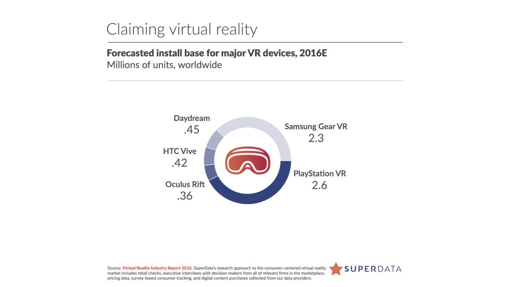 superdataresearch-vr-devices-sales-2016