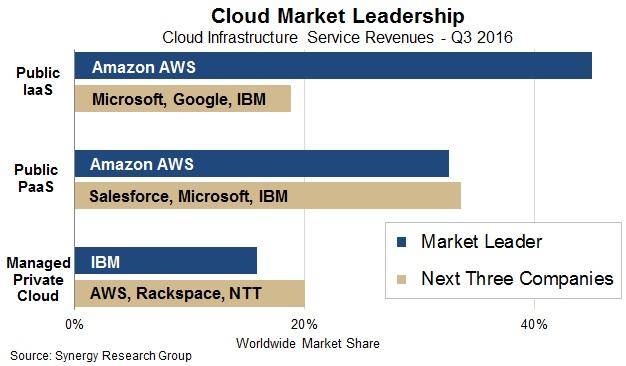 synergy-cloud-market-share-2016