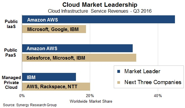 synergy-cloud-market-share-2016