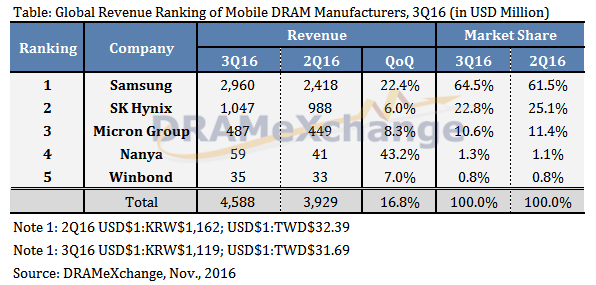 trendforce-global-revenue-dram-3q16