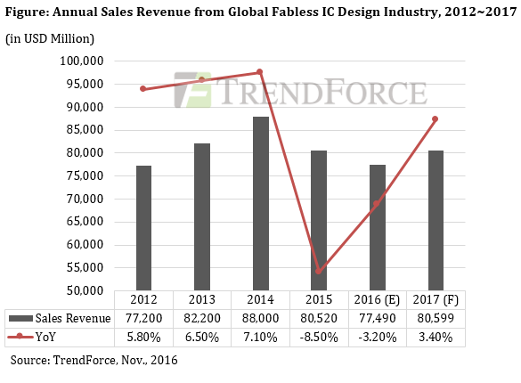 trendforce-ic-2017