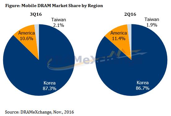 trendforce-mobile-dram-market-share-by-region-2016