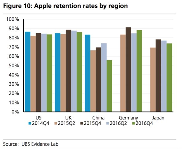 ubs-apple-retention-rates-by-region