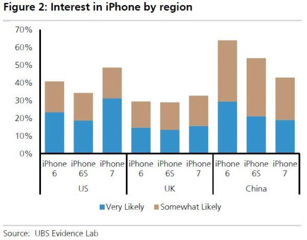 ubs-interest-in-iphone-7-region