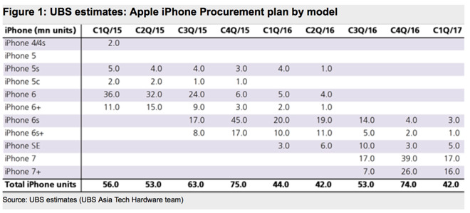 ubs-iphone-procurement-plan-by-model