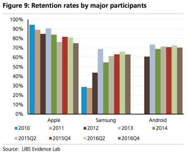 ubs-retention-rates-by-major-participants