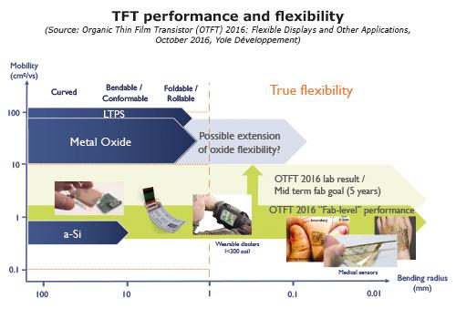 yole-tft-performance-and-flexibility